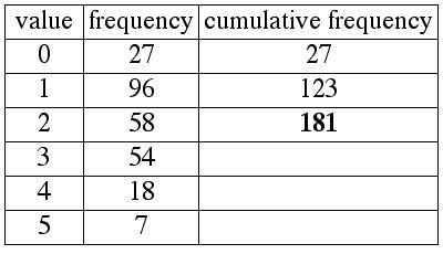 cumulative frequency column